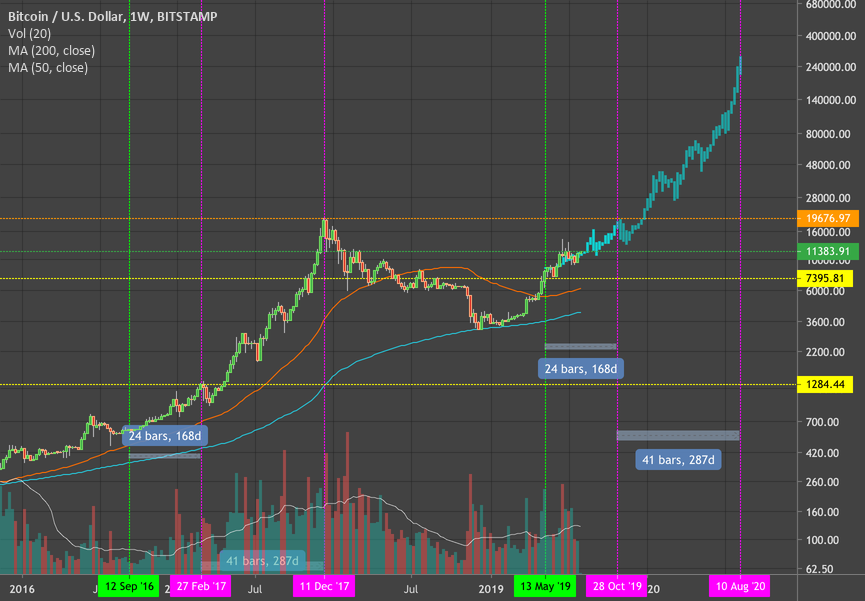 BTC and its path to $250,000 by August of 2020.  for BITSTAMP:BTCUSD by xrpanalist — TradingView