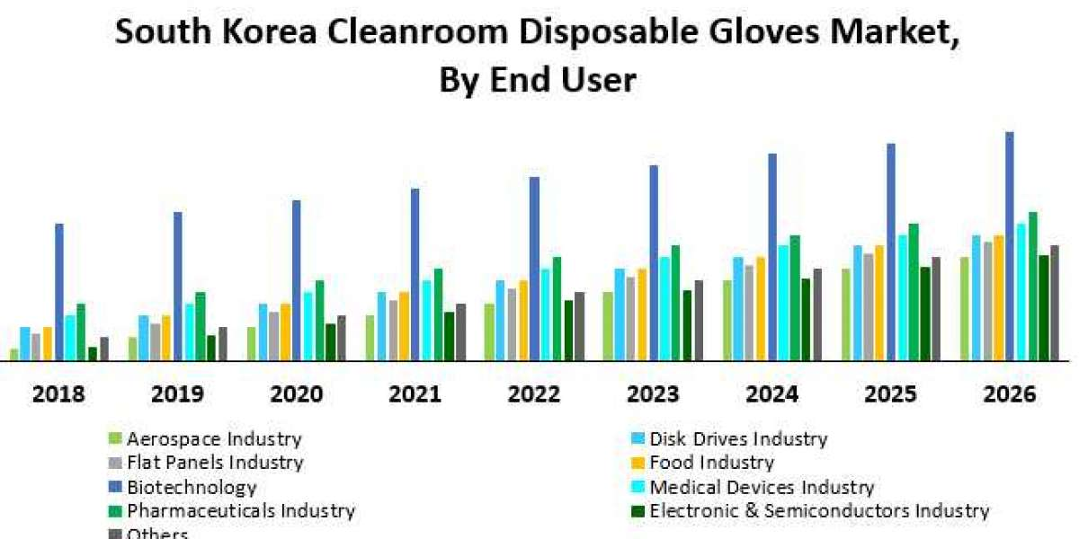 South Korea Cleanroom Disposable Gloves Market