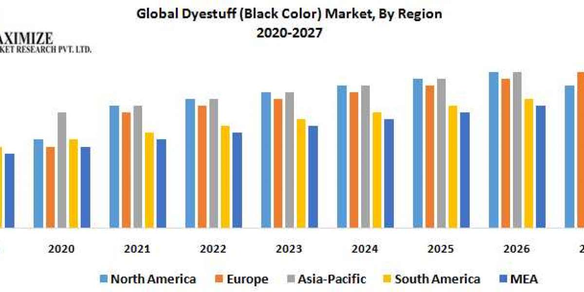 Global Dyestuff (Black Color) Market