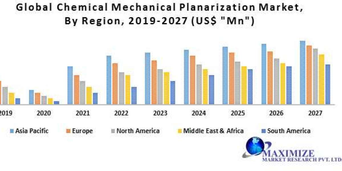 Global Chemical Mechanical Planarization Market-Industry Analysis and Forecast (2020-2027)