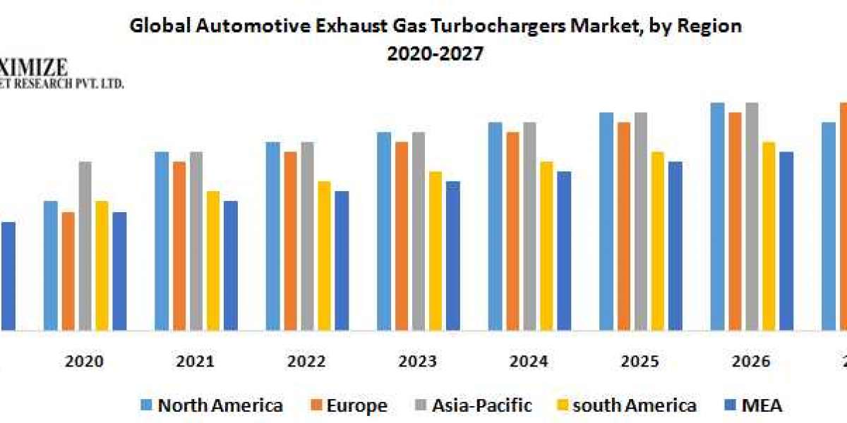Global Automotive Exhaust Gas Turbochargers Market